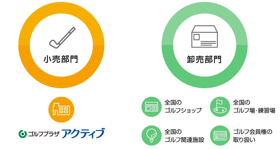 加賀スポーツの小売部門と卸売部門
