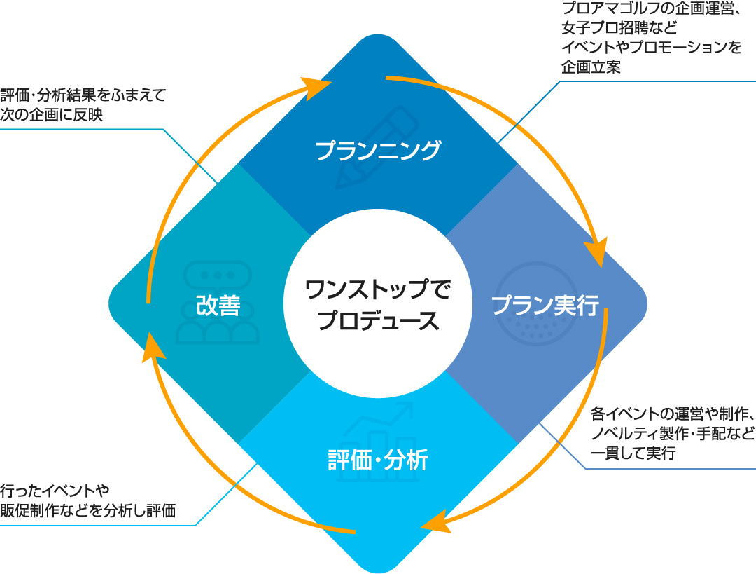 加賀スポーツはワンストップでプロデュース